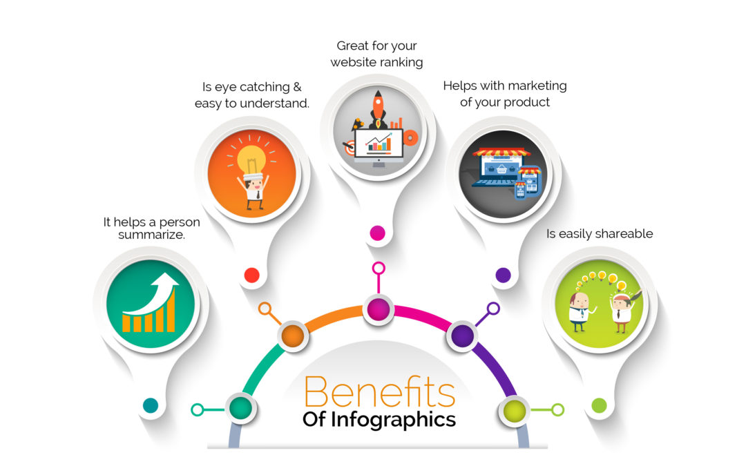Benefits of Using Infographics In Your SEO Content Strategy